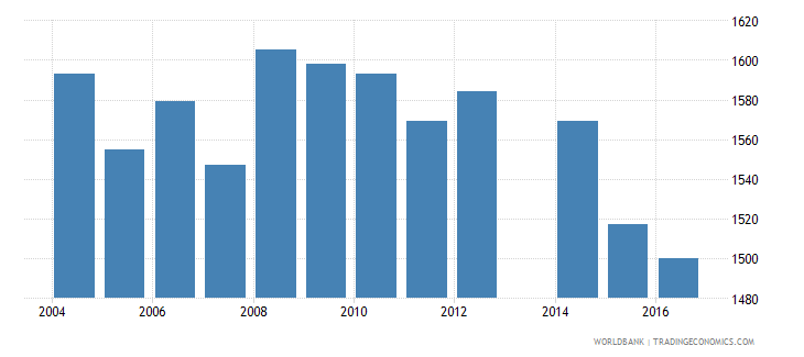 dominica enrolment in primary education private institutions female number wb data