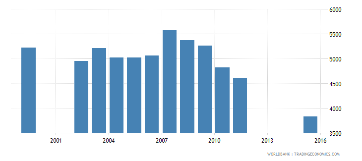 dominica enrolment in secondary education public institutions both sexes number wb data