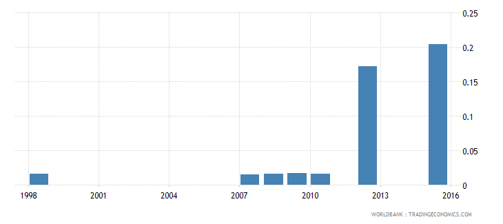 dominica expenditure on pre primary as percent of total government expenditure percent wb data