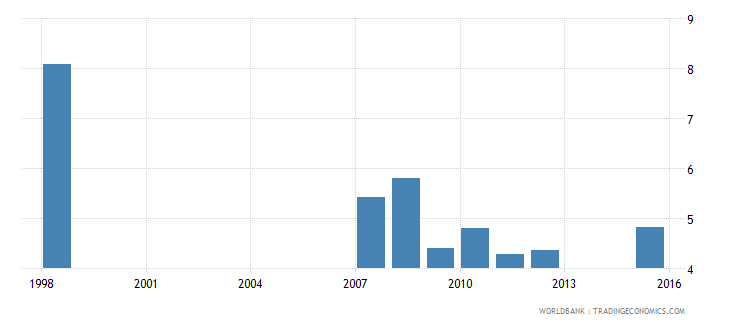 dominica expenditure on primary as percent of total government expenditure percent wb data