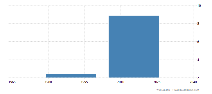 dominica expenditure on tertiary as percent of government expenditure on education percent wb data