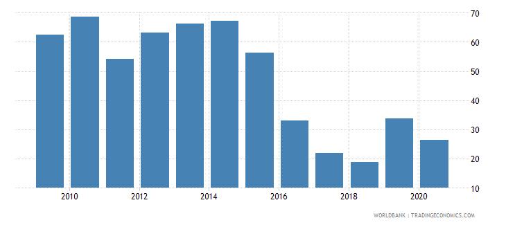 dominica export value index 2000  100 wb data