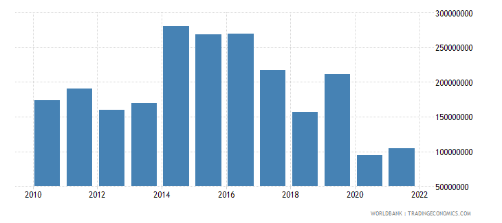dominica exports of goods and services bop us dollar wb data