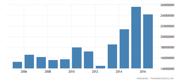 dominica exports of goods and services constant 2000 us dollar wb data