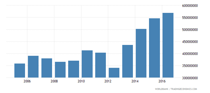 dominica exports of goods and services constant lcu wb data