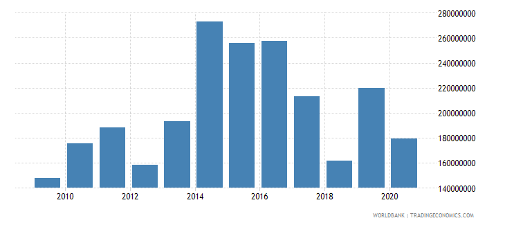 dominica exports of goods and services us dollar wb data