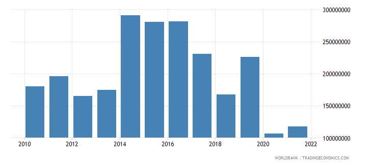 dominica exports of goods services and income bop us dollar wb data