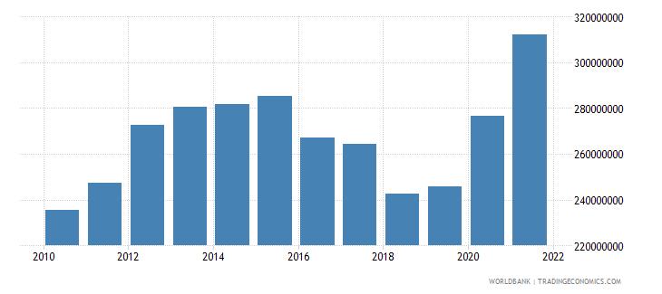 dominica external debt stocks long term dod us dollar wb data
