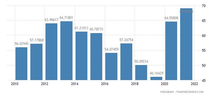 dominica external debt stocks percent of gni wb data