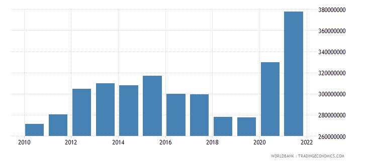 dominica external debt stocks total dod us dollar wb data