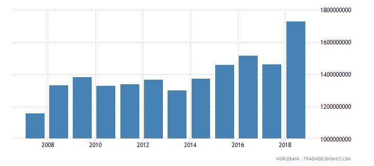 dominica final consumption expenditure current lcu wb data