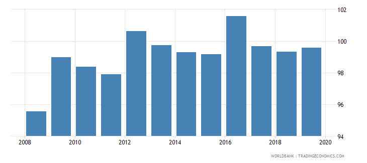 dominica food production index 1999 2001  100 wb data