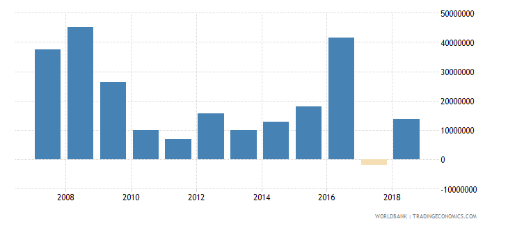 dominica foreign direct investment net inflows in reporting economy drs us dollar wb data