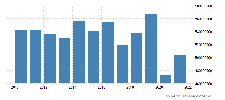 dominica gdp constant 2000 us dollar wb data