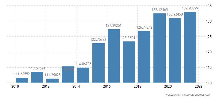 dominica gdp deflator base year varies by country wb data