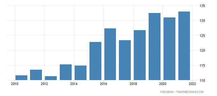 dominica gdp deflator linked series base year varies by country wb data