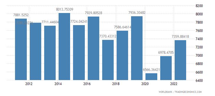 dominica gdp per capita constant 2000 us dollar wb data