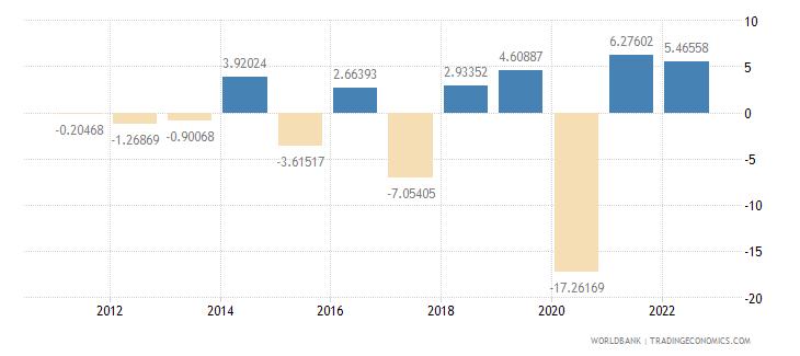 dominica gdp per capita growth annual percent wb data