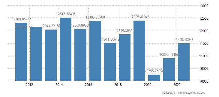 dominica gdp per capita ppp constant 2005 international dollar wb data