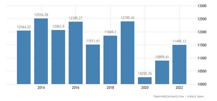 Dominica GDP Per Capita PPP