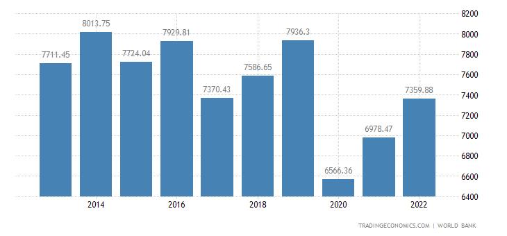 Dominica GDP per capita