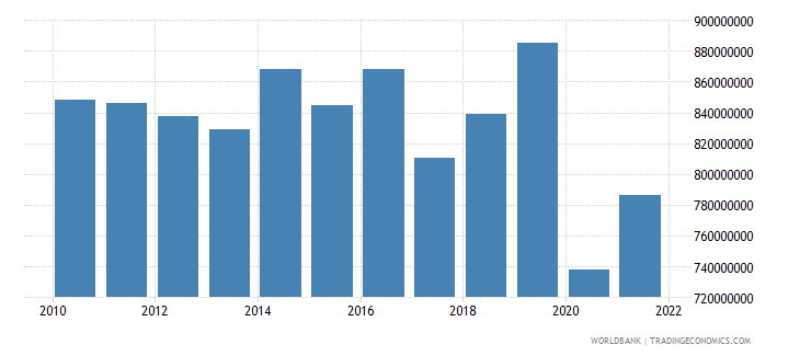 dominica gdp ppp constant 2005 international dollar wb data