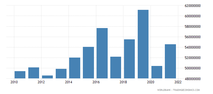 dominica gdp us dollar wb data