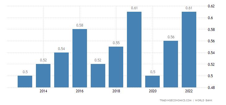 Dominica GDP