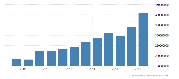 dominica general government final consumption expenditure current lcu wb data
