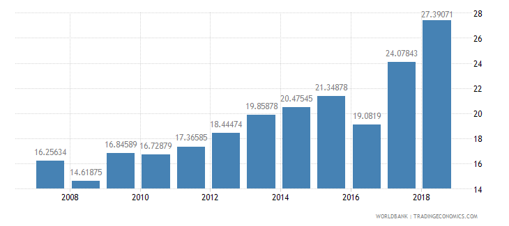 dominica general government final consumption expenditure percent of gdp wb data