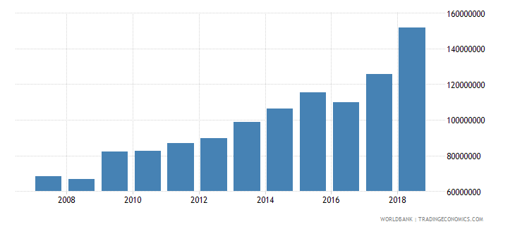 dominica general government final consumption expenditure us dollar wb data