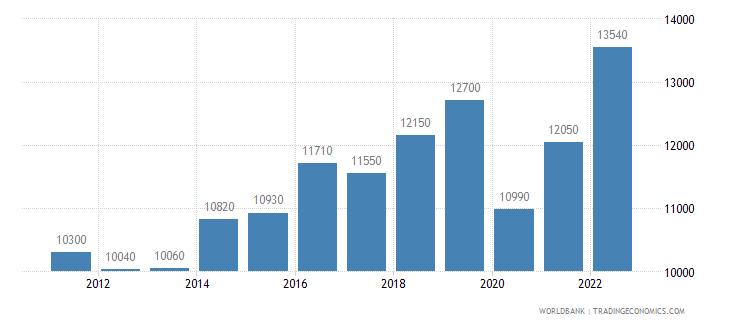 dominica gni per capita ppp us dollar wb data