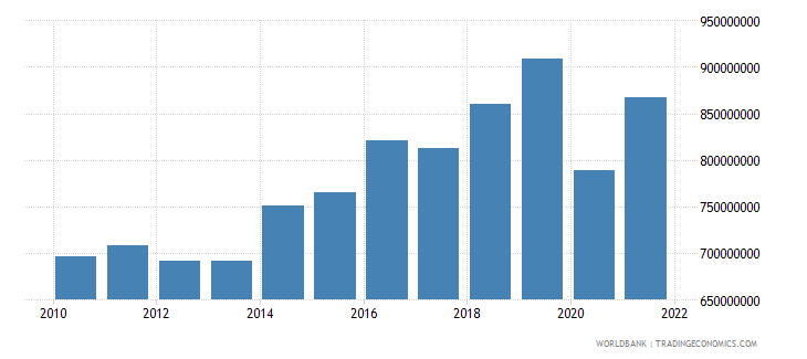 dominica gni ppp us dollar wb data