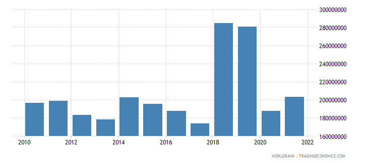 dominica goods imports bop us dollar wb data