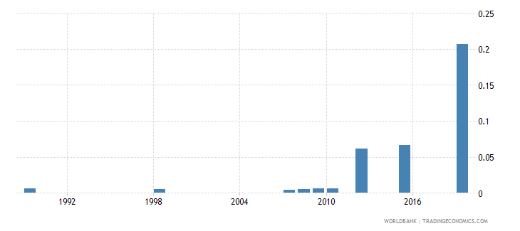 dominica government expenditure on pre primary education as percent of gdp percent wb data