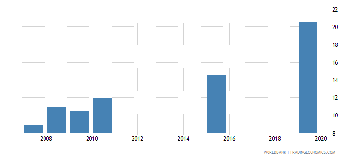 dominica government expenditure per lower secondary student as percent of gdp per capita percent wb data