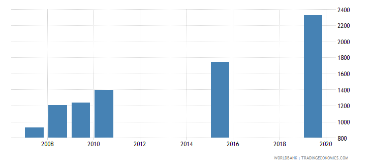 dominica government expenditure per lower secondary student constant ppp$ wb data