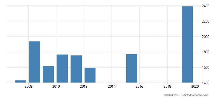 dominica government expenditure per primary student constant ppp$ wb data