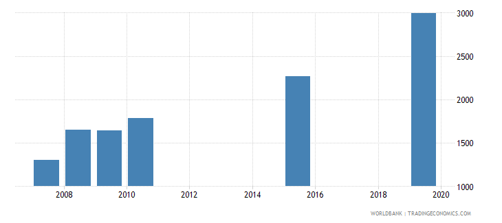 dominica government expenditure per secondary student constant ppp$ wb data