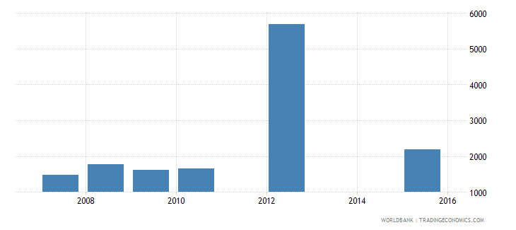 dominica government expenditure per upper secondary student constant us$ wb data