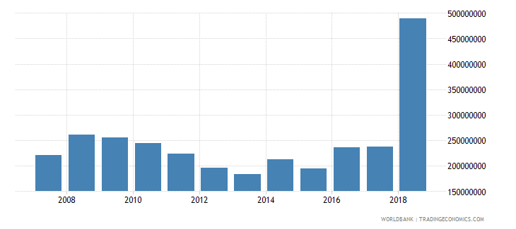 dominica gross capital formation current lcu wb data