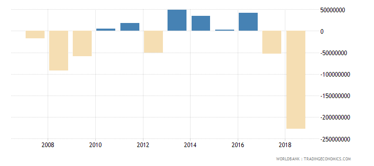 dominica gross domestic savings current lcu wb data