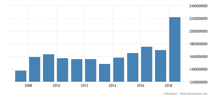 dominica gross national expenditure current lcu wb data