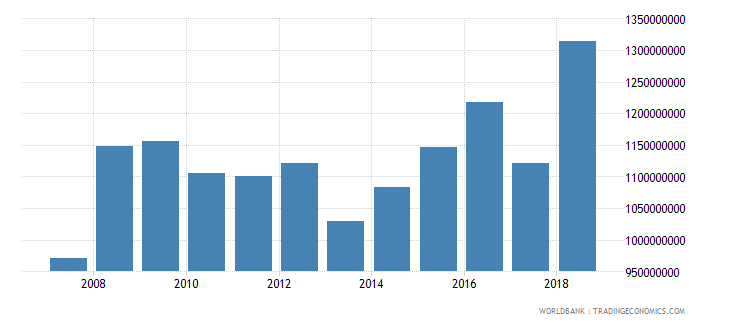 dominica household final consumption expenditure current lcu wb data