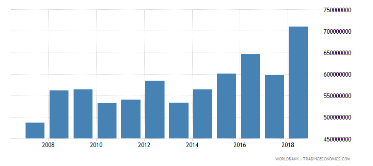 dominica household final consumption expenditure ppp us dollar wb data