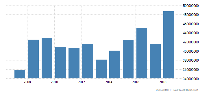 dominica household final consumption expenditure us dollar wb data