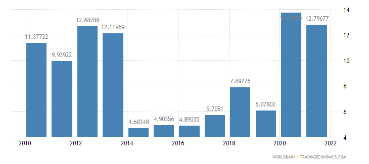 dominica ict service exports percent of service exports bop wb data