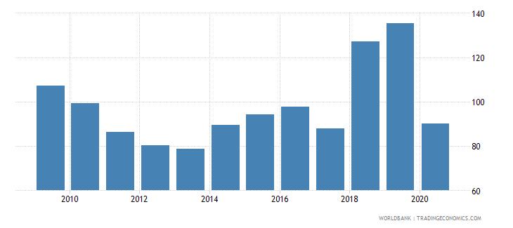 dominica import volume index 2000  100 wb data
