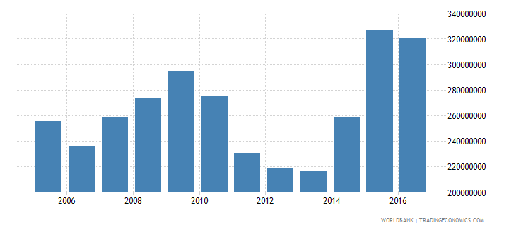 dominica imports of goods and services constant 2000 us dollar wb data