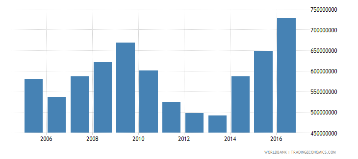 dominica imports of goods and services constant lcu wb data